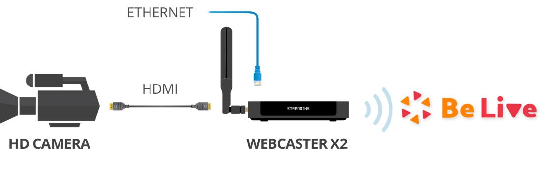 WebcasterX2+Belive